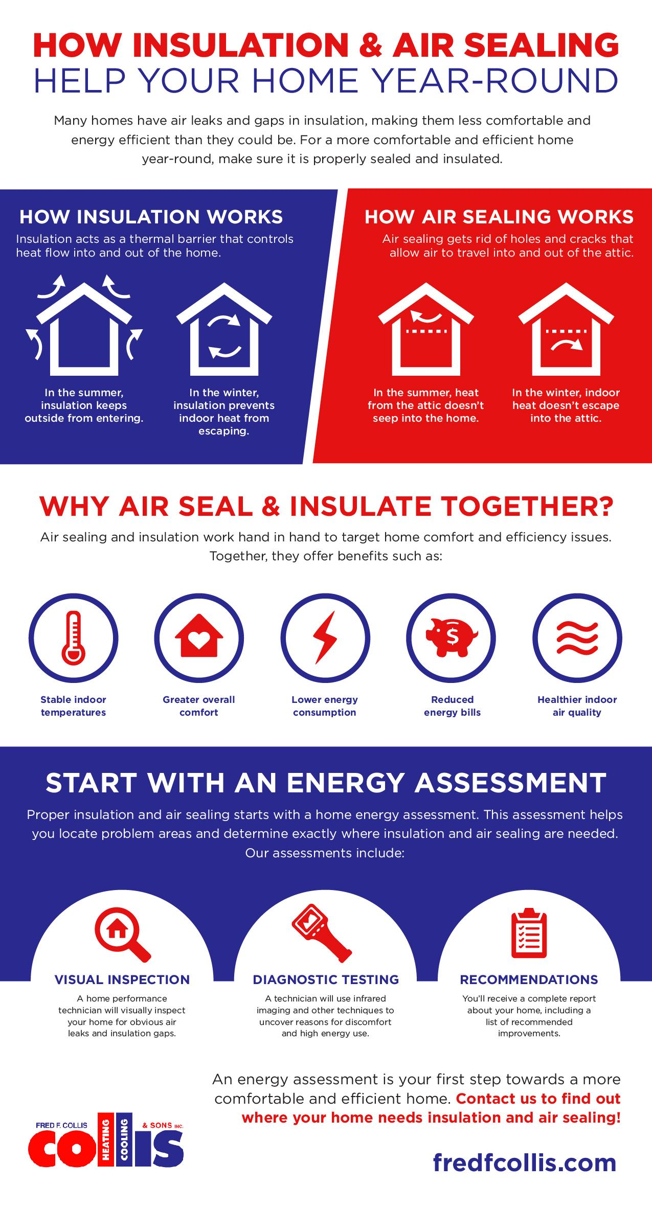 infographic describing the relationship between insulation and air sealing